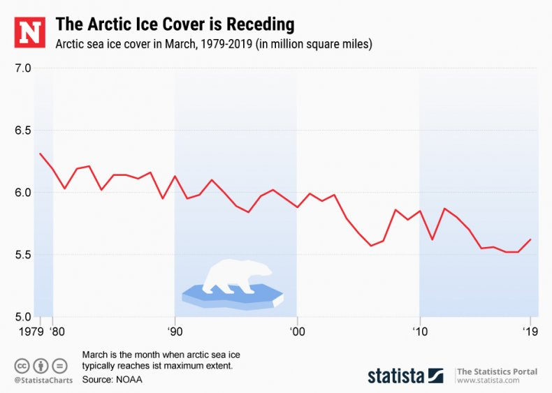 Arctic sea Ice Statista