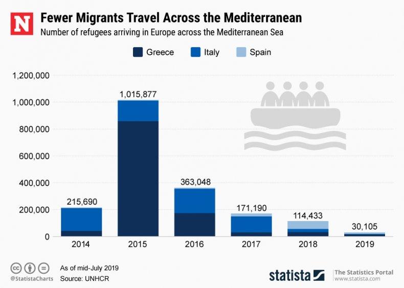 Refugees Europe Mediterranean Statista