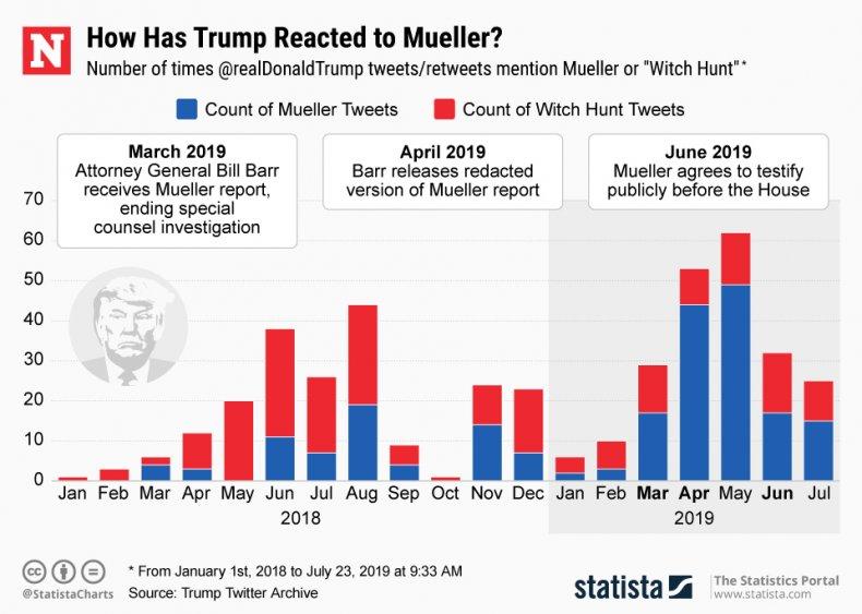 Donald Trump Robert Mueller Witch Hunt Statista