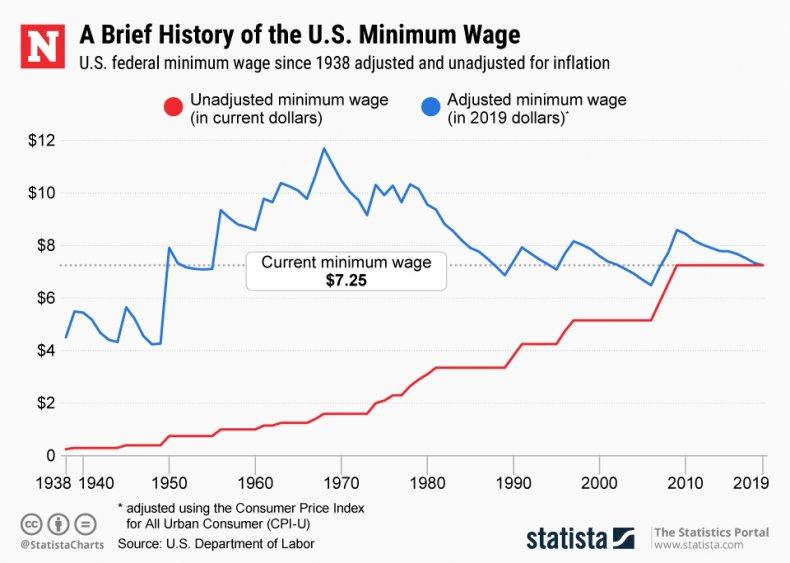 federal minimum wage statista