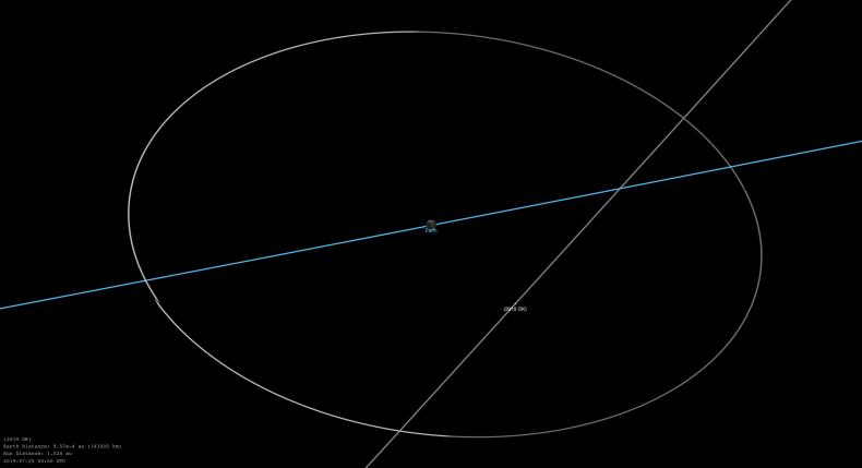 nasa diagram Asteroid 2019 OK