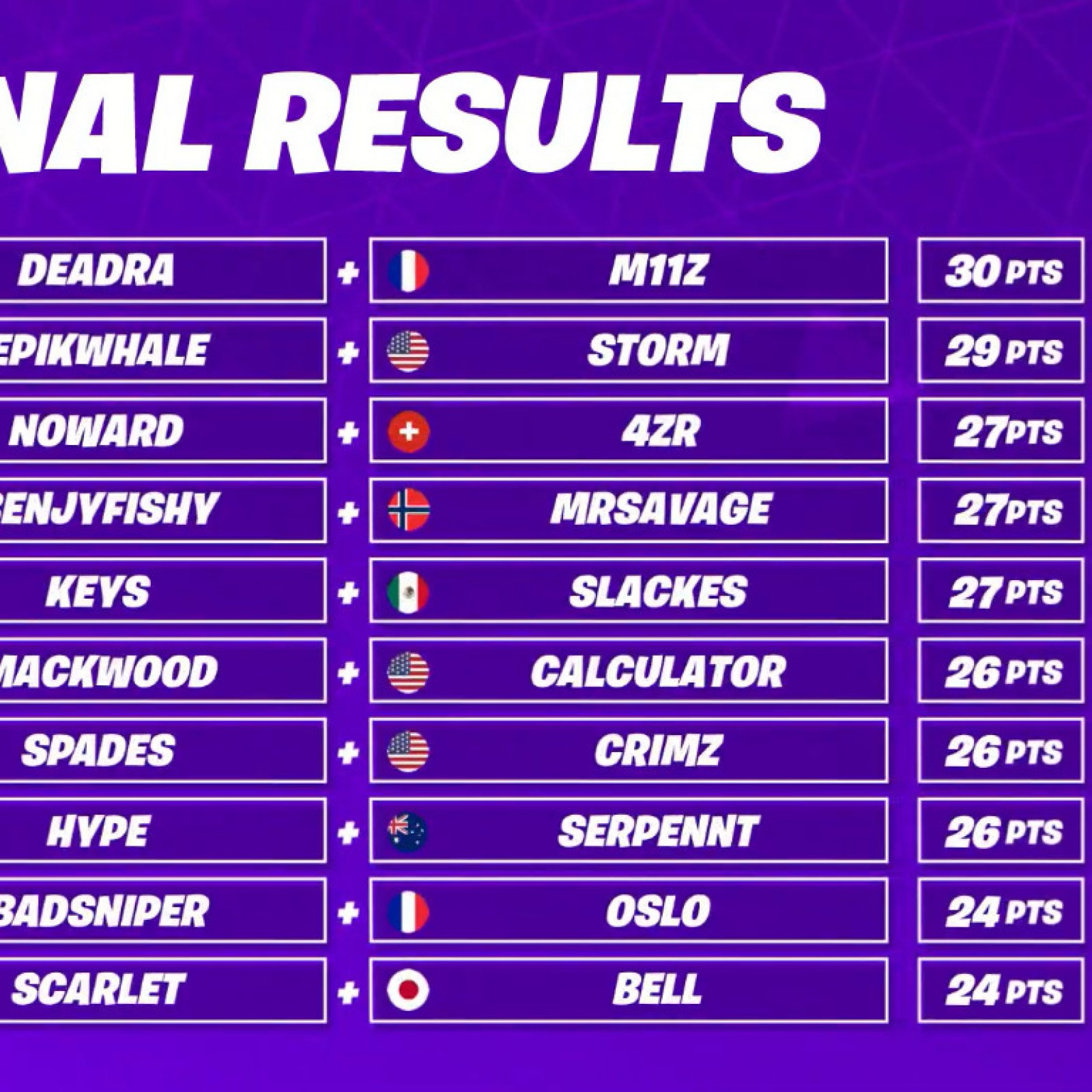 2020 World Cup Schedule Pacific Time.Fortnite World Cup Schedule Time Standings Teams