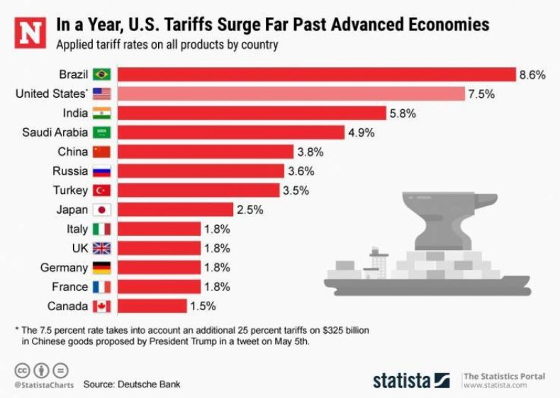 us china tariffs trade war