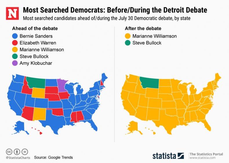 Democratic debate search trend statista