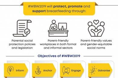 WABA World Breastfeeding Week 2019