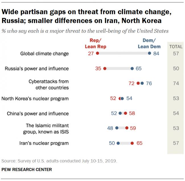 pew study partisan gaps