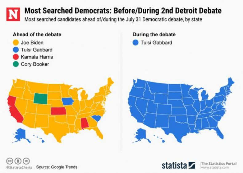 democrat debate search interest tulsi