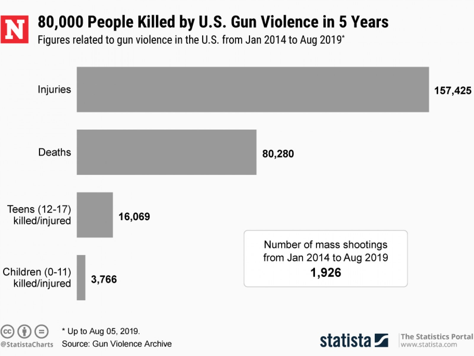 Image result for white supremacy gun violence