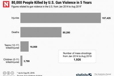 gun death US statista