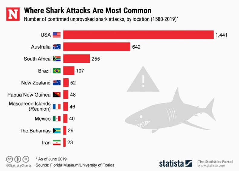 Shark Attacks Global Statista