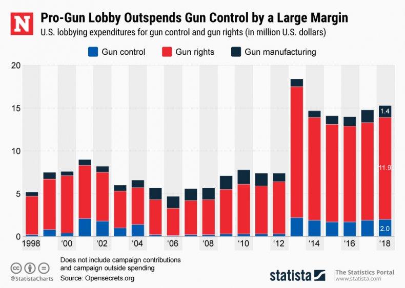 Pro-Gun Lobby Spending
