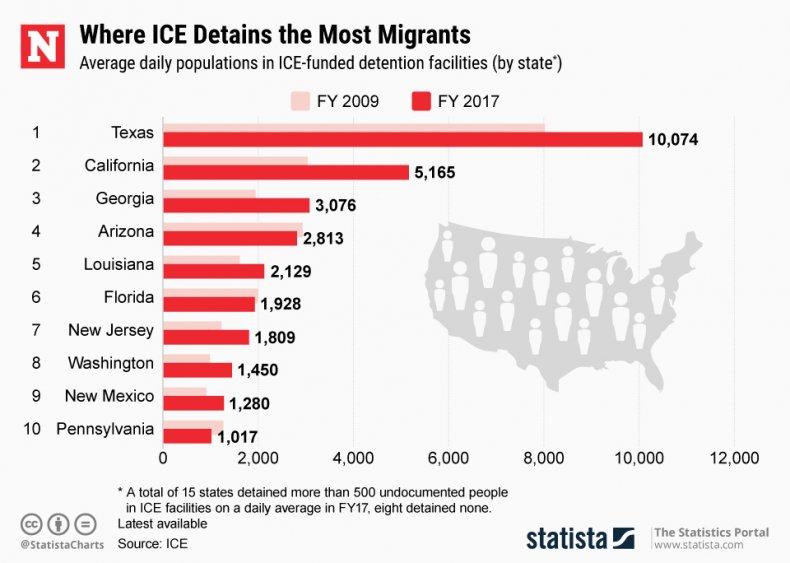 ICE Detaining Statistics
