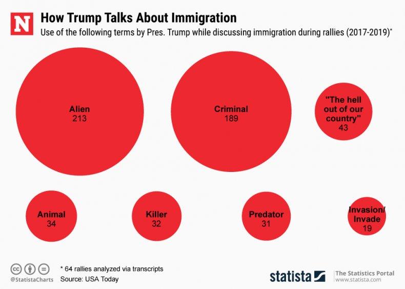 Trump Immigration Speeches