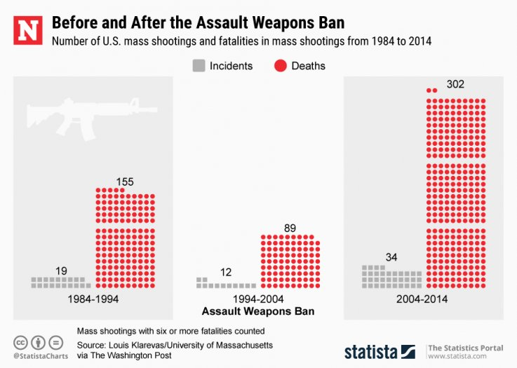 guns assault weapons mass shooting statista