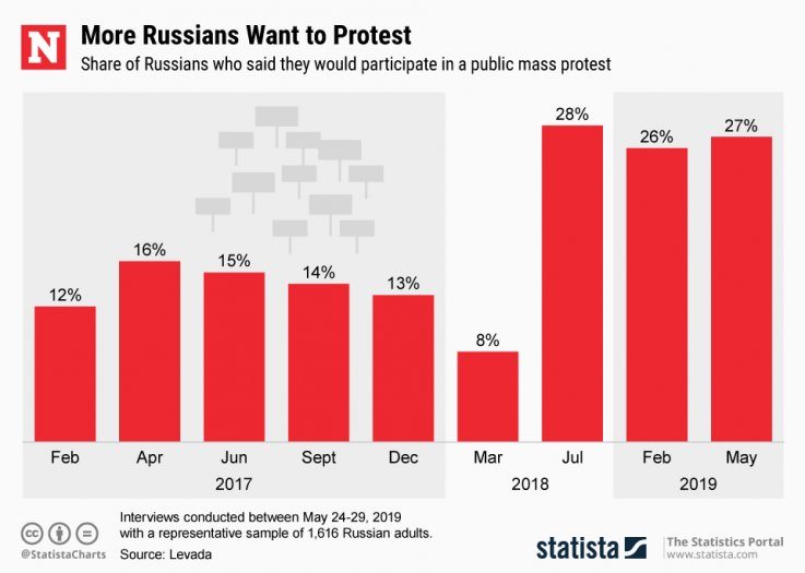 Russia Protests Statista