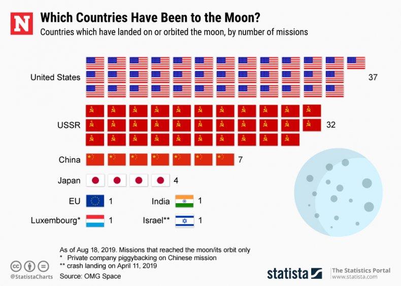moon missions statista
