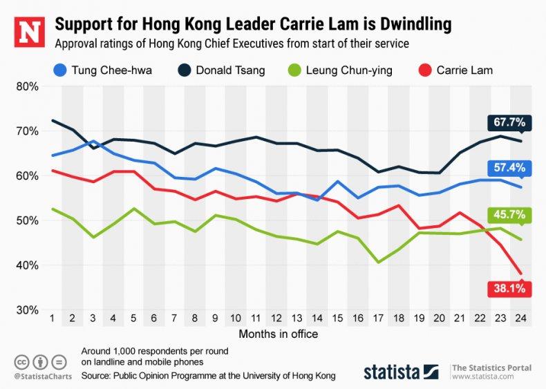Carrie Lam Hong Kong Statista