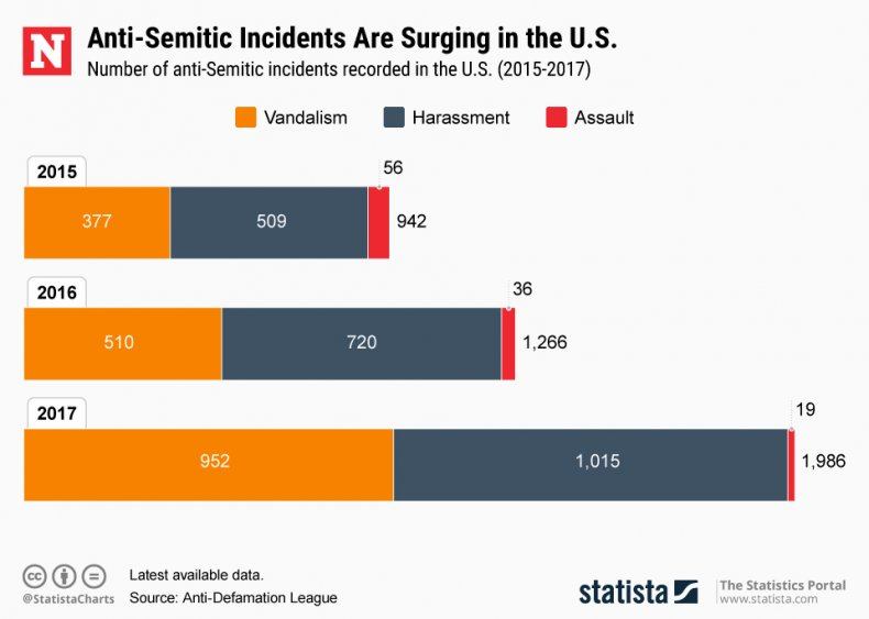 anti-semitic attacks statista