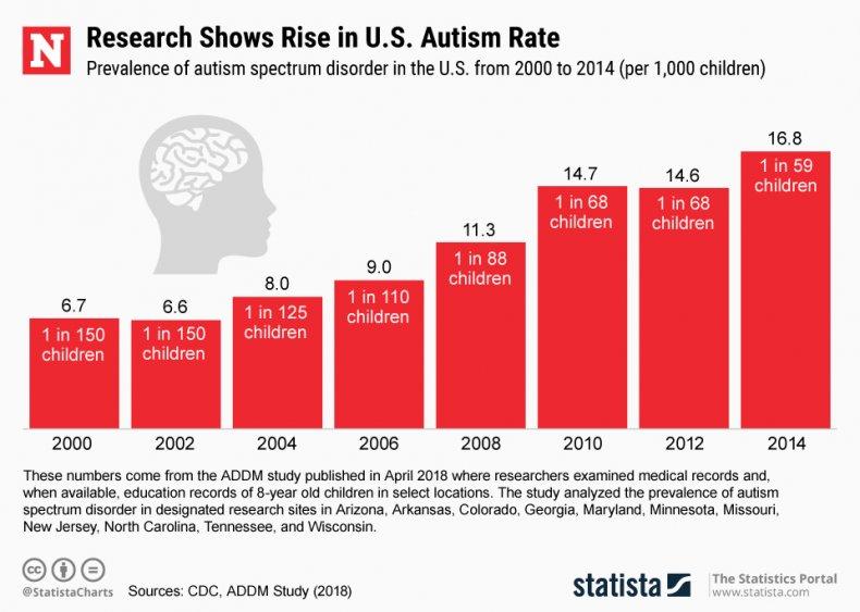 Autism U.S. Statista