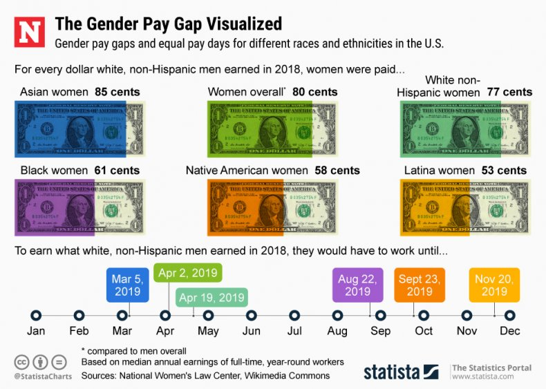 gender ethnicity pay gap Statista