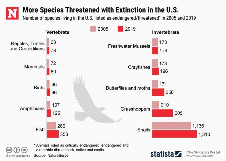 endangered species statista