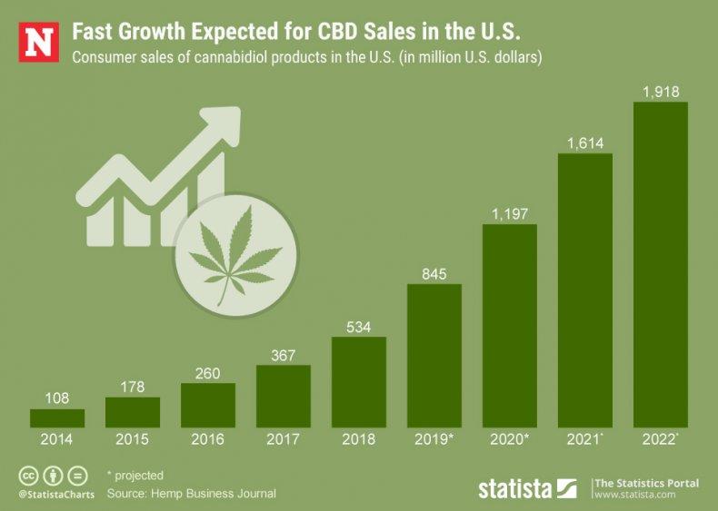 CBD sales U.S. statista