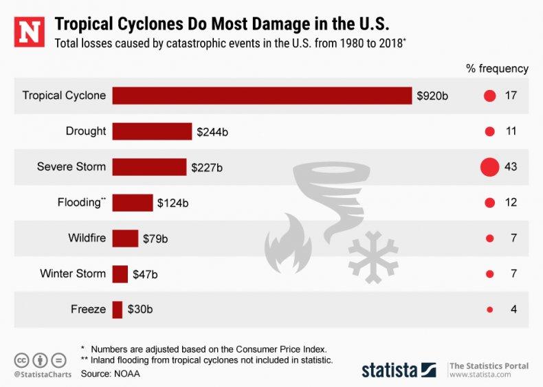 Hurricane Natural Disaster Economic Damage Statista