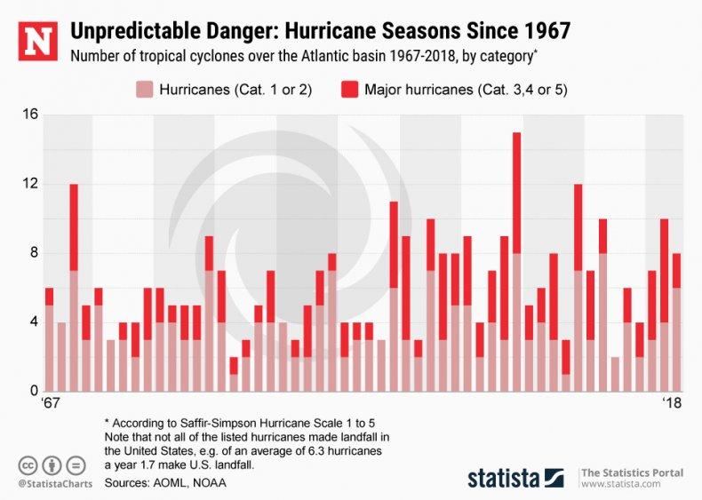 Hurricane Season History Tropical Cyclone Atlantic Statista