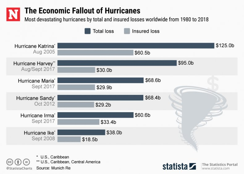 Hurricane Tropical Cyclone Economic Damage Statista