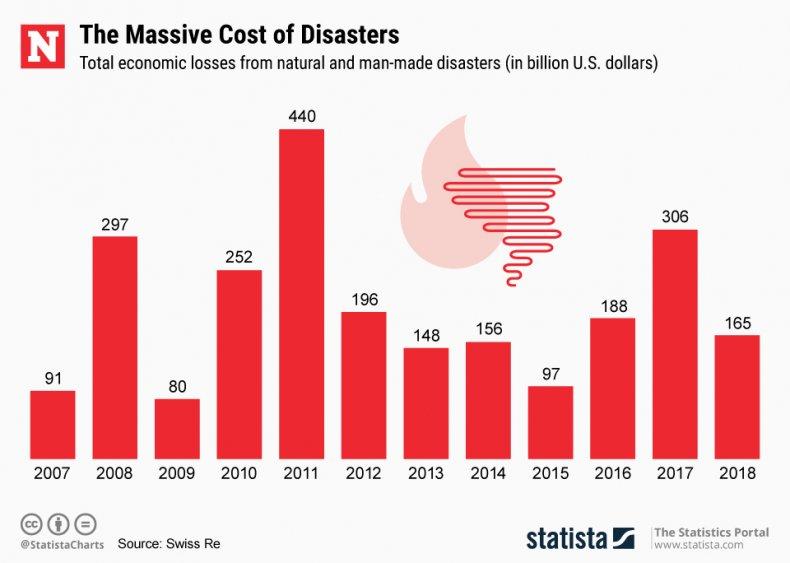Economic losses disasters Statista