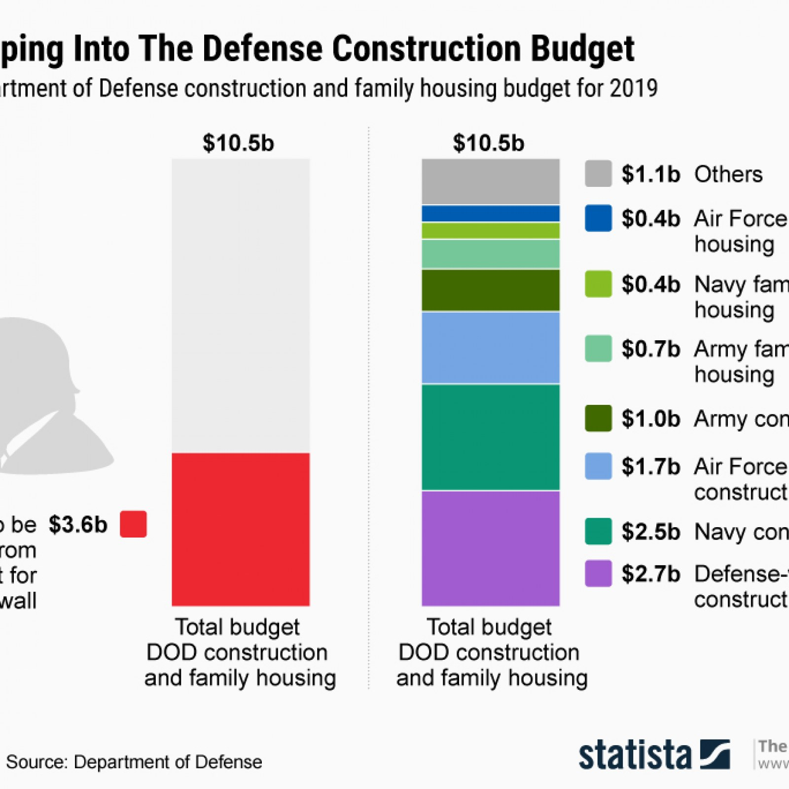 Here's Every Military Construction Project in the U S  Being