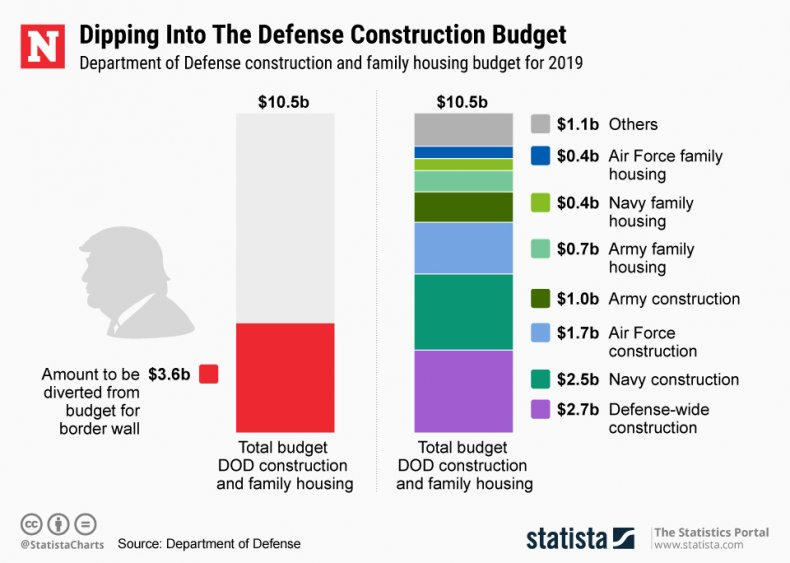 Trump DoD Construction Budget