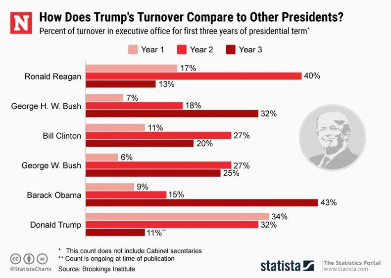 Presidential Turnover