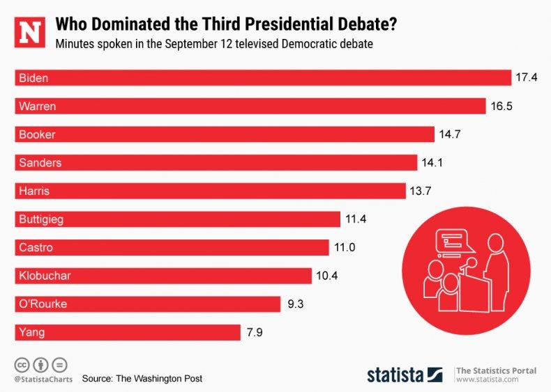 Dem Debate Minutes
