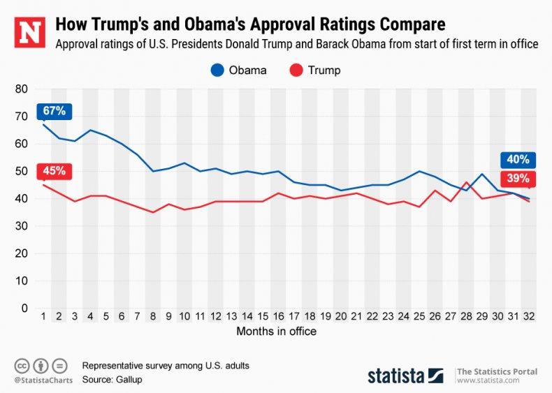 Trump Obama Ratings