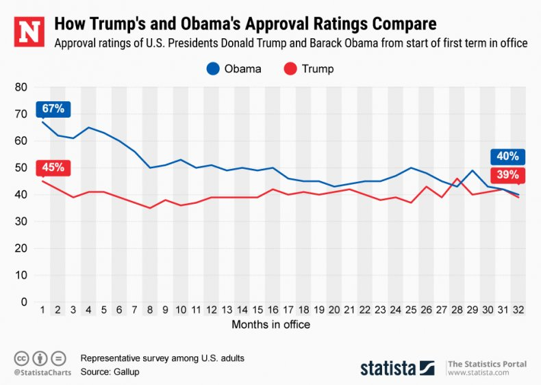 Trump Obama Approval Ratings Infographic
