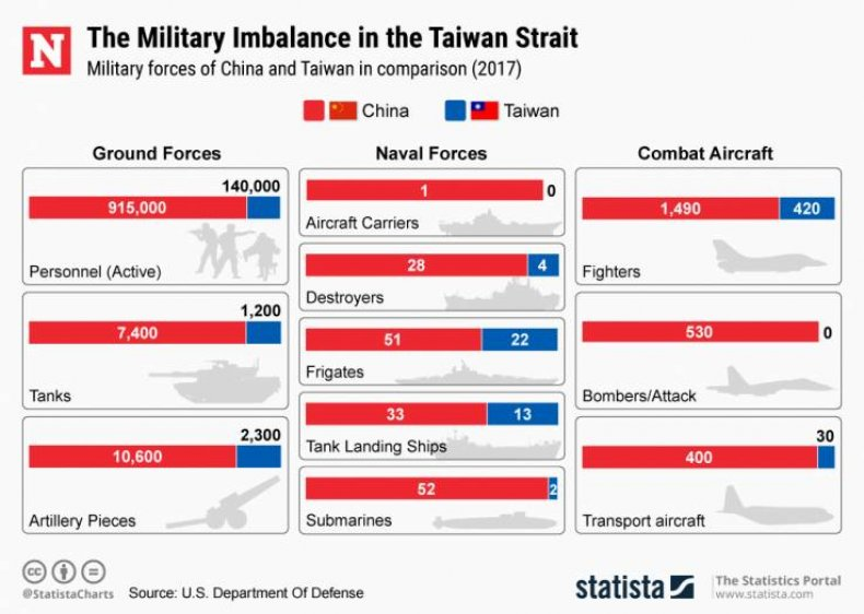 china taiwan military power comparison