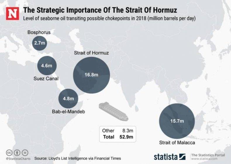 iran strait hormuz oil traffic chokepoints map