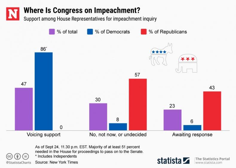 Impeachment Views in Congress