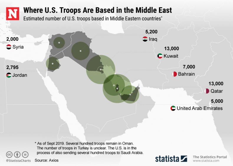 U.S. Troops in the Middle East
