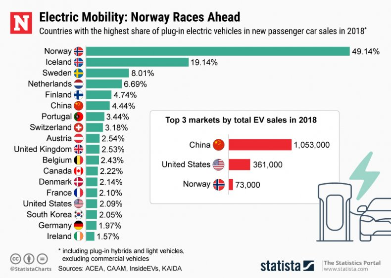 Electric Vehicle Rates