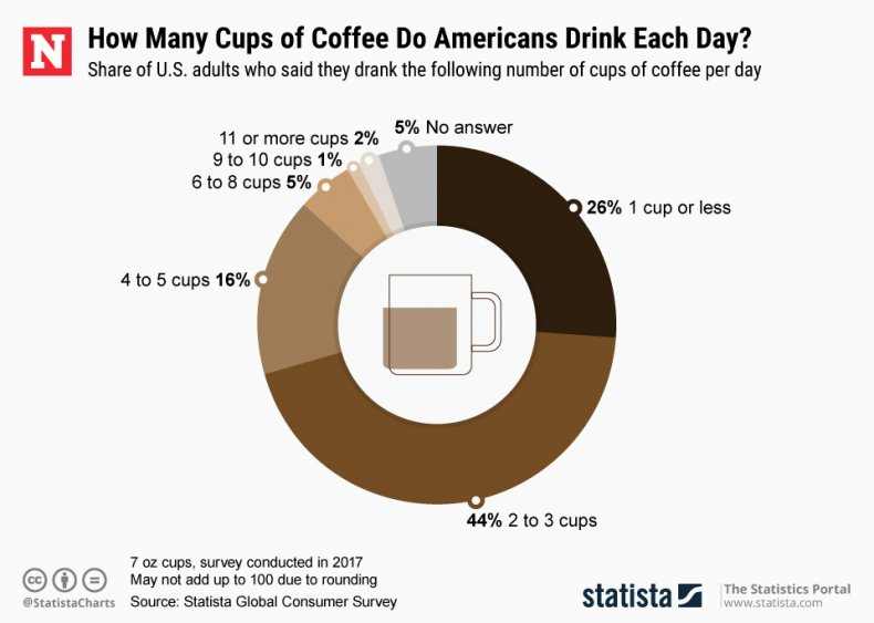 National Coffee Day 2019 Chart