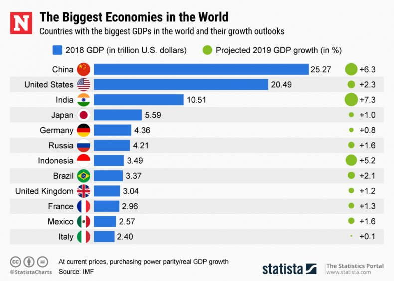 top gdp by nation ppp chart economies