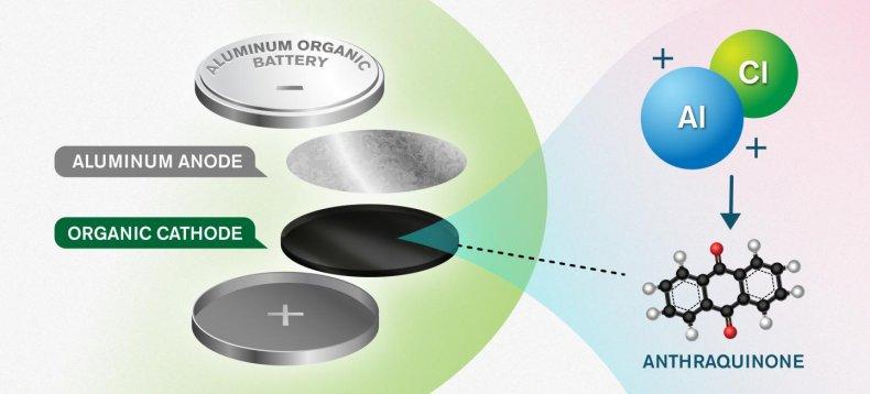 aluminium battery anode