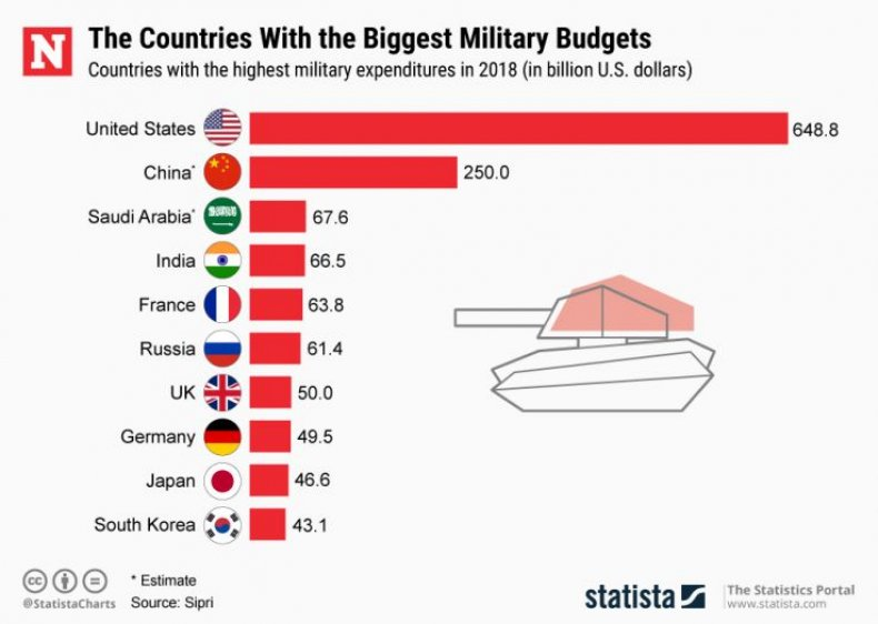 highest military defense budget countries chart