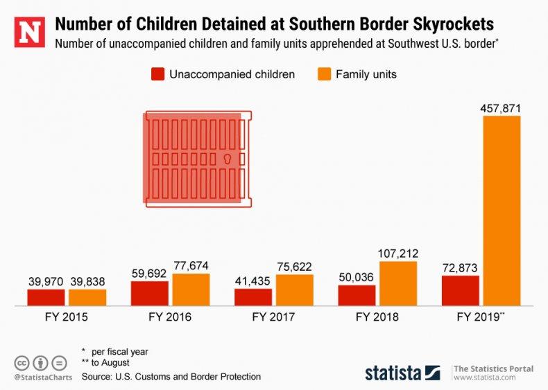 unaccompanied children family units southern border statista