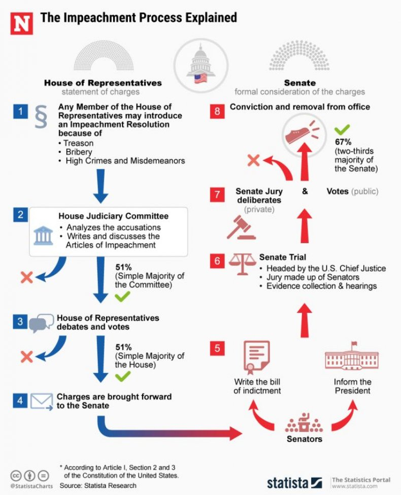 how does impeachment work chart