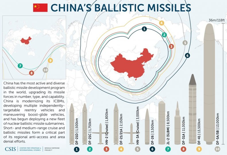 china military missile arsenal range chart