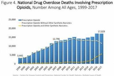 CDC: Overdose deaths