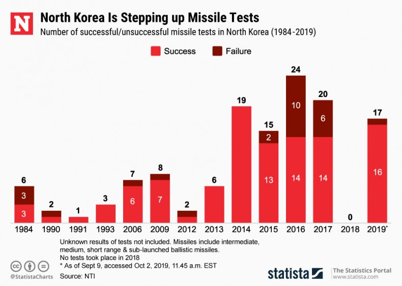 Statista, North Korea, missile tests, launches